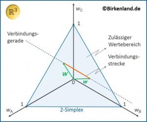 Linearumsetzunsstrategie II