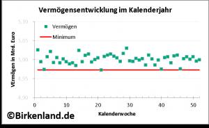 Extremwertstatistik: Wochenwerte des Vermögens im letzten Kalenderjahr.