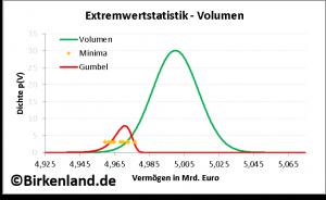 Extremwertstatistik: Darstellung der Dichten des Volumens und der Minima.