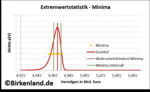 Extremwertstatistik anhand der Wahrscheinlichkeitsverteilung der Vermögensminima.