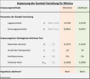 Zusammenstellung der Ergebnisse der Verteilungsanpassung im Rahmen der Extremwertstatistik im Portfoliomanagement.