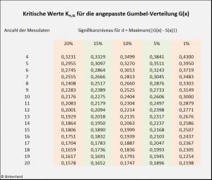 Kritische Werte des Kolmogorow-Smirnow-Test für die Gumbel-Verteilung bei geschätzten Verteilungsparametern.