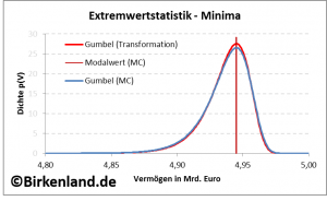 Extremwertstatistik im Portfoliomanagement