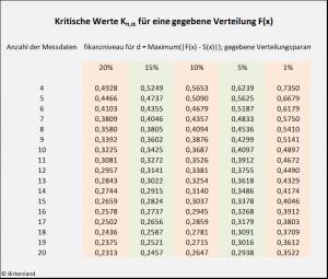 Die kritischen Werte beim Kolmogorow-Smirnow-Test