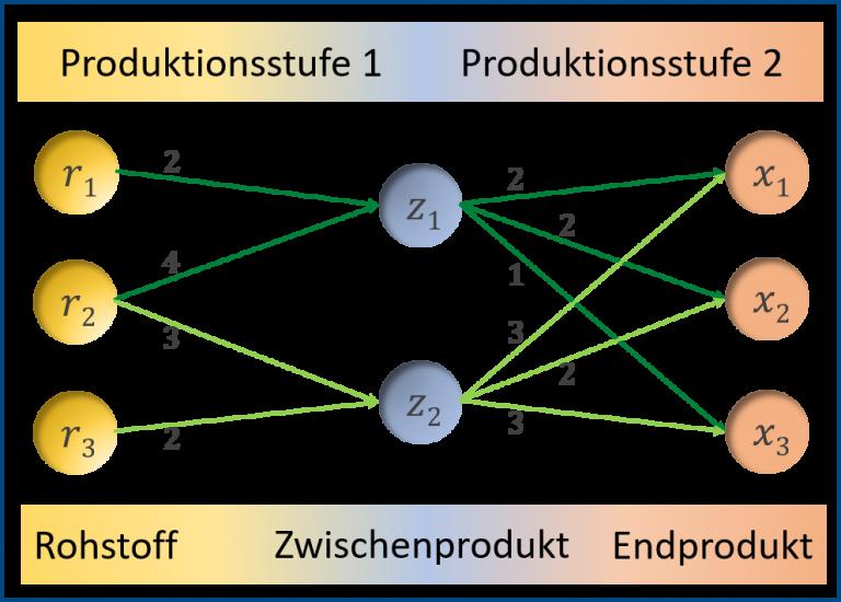 Gozintograph eines zweistufigen Produktionsprozesses.